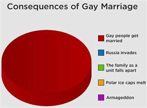 Same sex marriage arguments essay